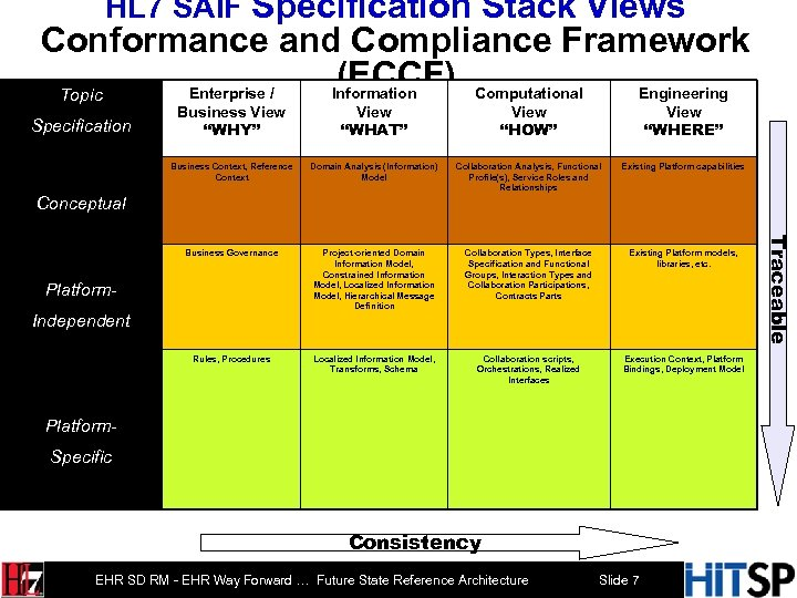 HL 7 SAIF Specification Stack Views Conformance and Compliance Framework (ECCF) Computational Implementation Policy