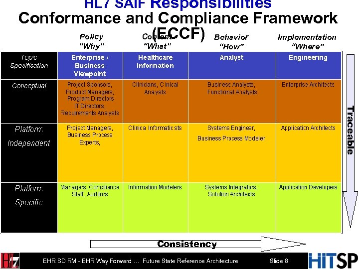 "HL 7 SAIF Responsibilities Conformance and Compliance Framework (ECCF) Behavior Policy Content Implementation ""Why"""