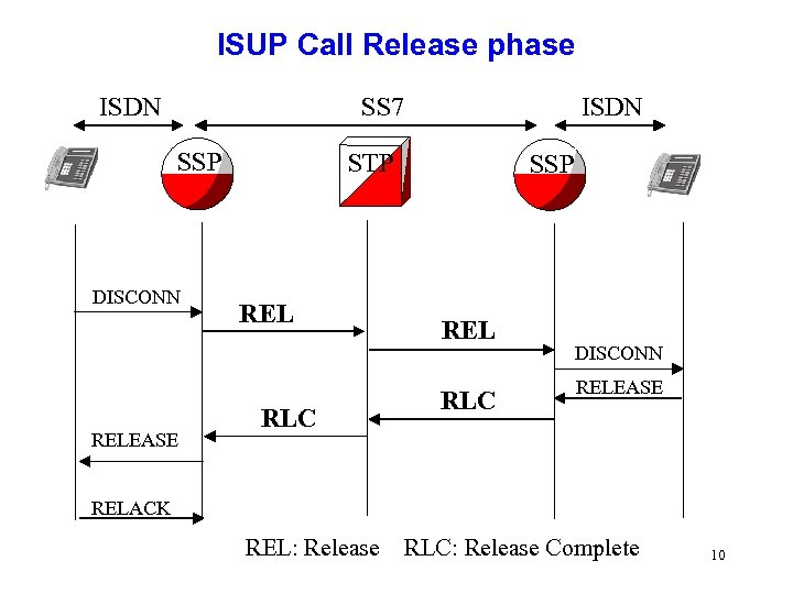 ISUP Call Release phase ISDN SS 7 SSP DISCONN RELEASE ISDN STP REL RLC