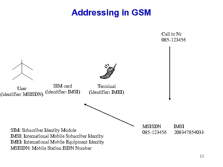 Addressing in GSM Call to Nr 085 -123456 SIM card User (identifier: IMSI) (identifier: