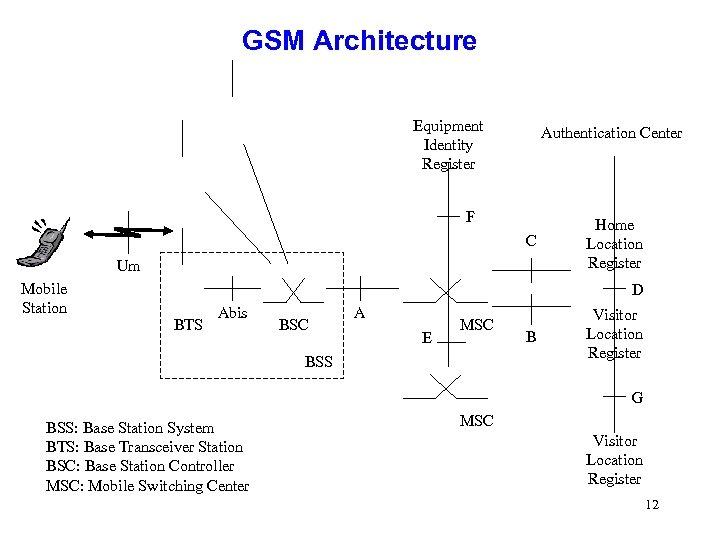 GSM Architecture Equipment Identity Register Authentication Center F C Um Mobile Station Home Location