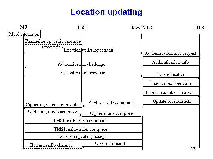 Location updating MS Mobile turns on BSS MSC/VLR Channel setup, radio resource reservation Location