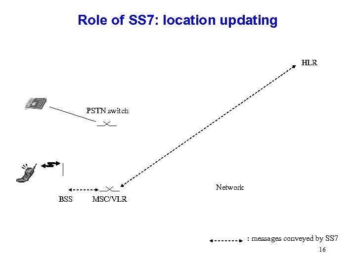 Role of SS 7: location updating HLR PSTN switch Network BSS MSC/VLR : messages