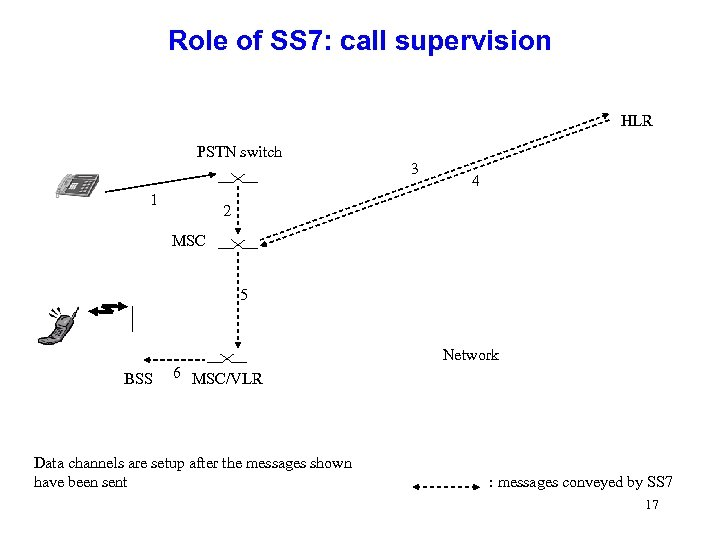 Role of SS 7: call supervision HLR PSTN switch 1 3 4 2 MSC