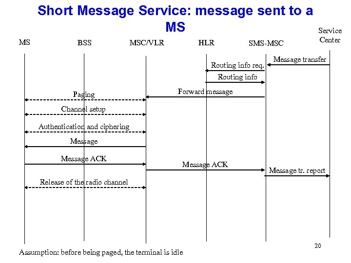 Short Message Service: message sent to a MS MS BSS MSC/VLR HLR SMS-MSC Routing