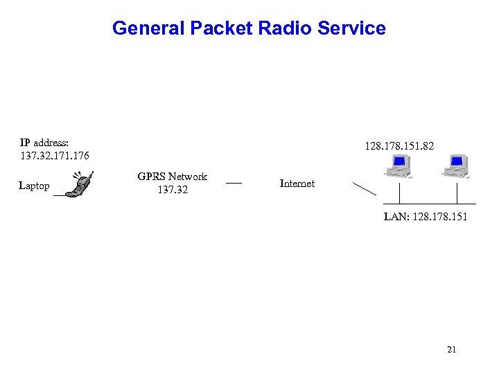 General Packet Radio Service IP address: 137. 32. 171. 176 Laptop 128. 178. 151.