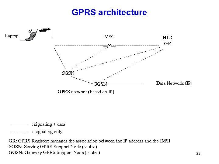 GPRS architecture Laptop MSC HLR GR SGSN GGSN Data Network (IP) GPRS network (based
