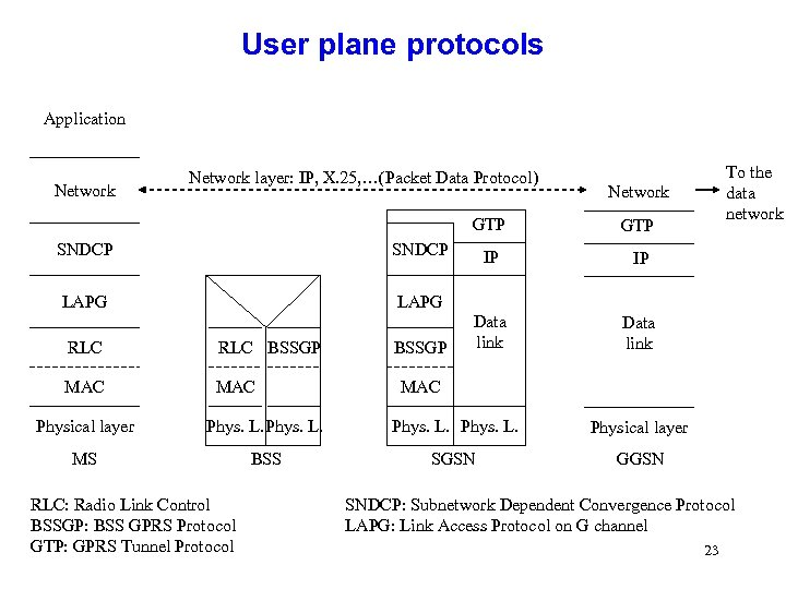 User plane protocols Application Network layer: IP, X. 25, …(Packet Data Protocol) Network GTP