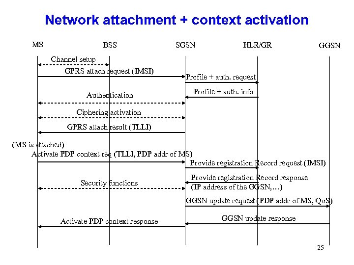 Network attachment + context activation MS BSS SGSN HLR/GR GGSN Channel setup GPRS attach