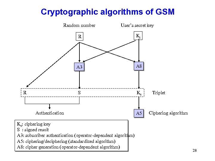 Cryptographic algorithms of GSM Random number User's secret key R Ki A 3 A