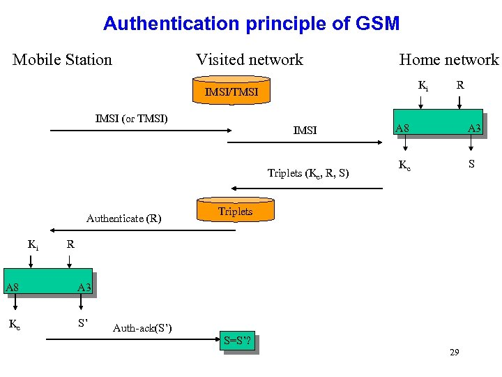 Authentication principle of GSM Mobile Station Visited network Home network Ki IMSI/TMSI IMSI (or