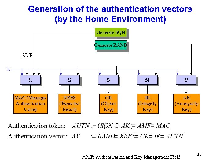 Generation of the authentication vectors (by the Home Environment) Generate SQN Generate RAND AMF