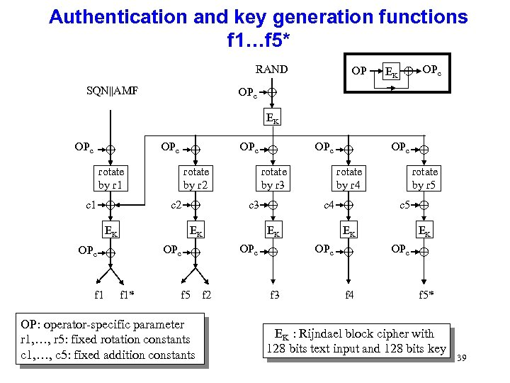 Authentication and key generation functions f 1…f 5* RAND SQN||AMF OP OPc EK OPc