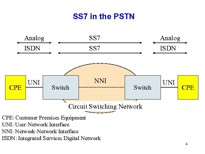 SS 7 in the PSTN Analog ISDN CPE SS 7 ISDN UNI Switch NNI
