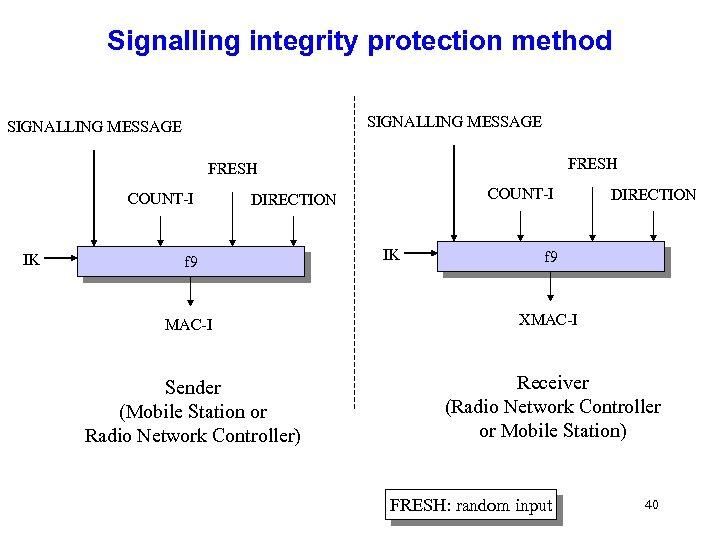 Signalling integrity protection method SIGNALLING MESSAGE FRESH COUNT-I IK COUNT-I DIRECTION f 9 IK