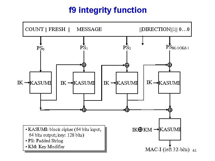 f 9 integrity function COUNT || FRESH || MESSAGE ||DIRECTION||1|| 0… 0 IK KASUMI