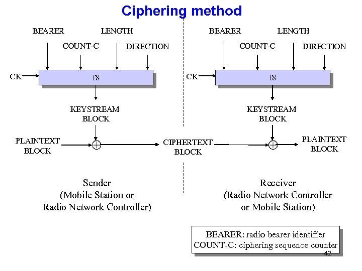 Ciphering method LENGTH BEARER COUNT-C CK COUNT-C DIRECTION f 8 CK KEYSTREAM BLOCK PLAINTEXT
