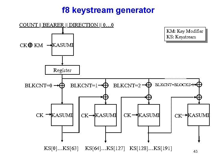 f 8 keystream generator COUNT || BEARER || DIRECTION || 0… 0 KM: Key