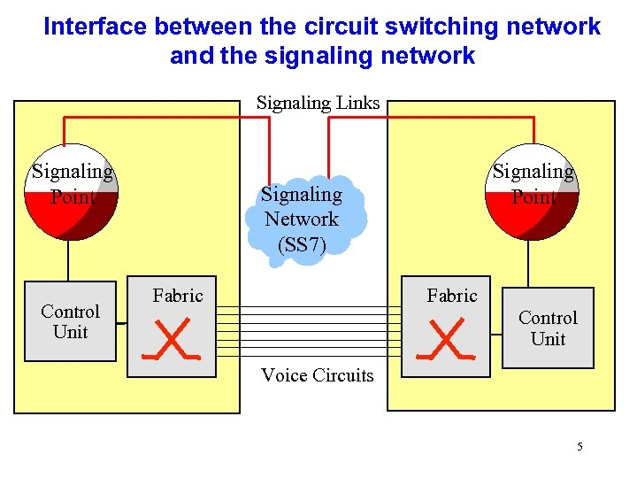 Interface between the circuit switching network and the signaling network Signaling Links Signaling Point