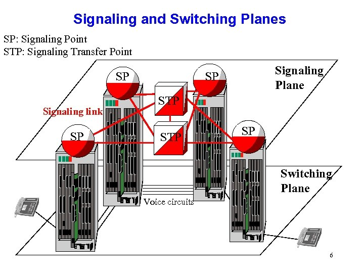 Signaling and Switching Planes SP: Signaling Point STP: Signaling Transfer Point SP Signaling link