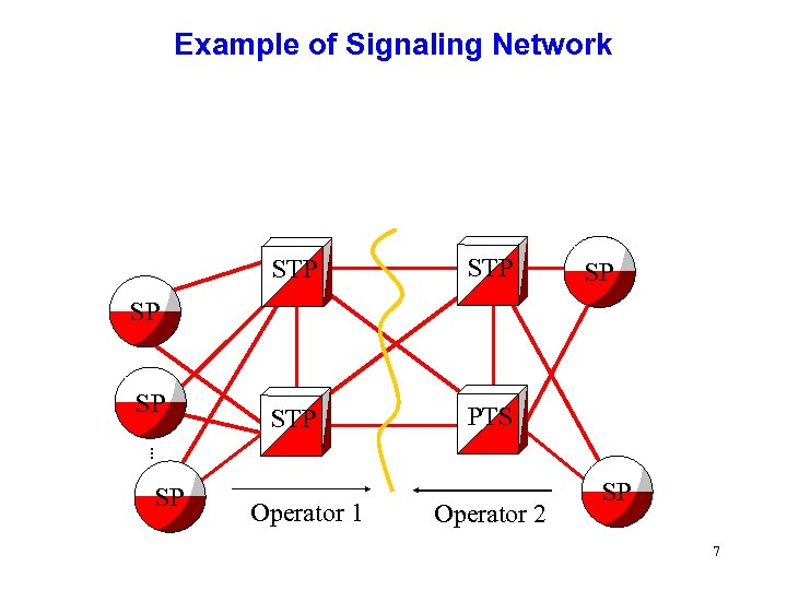 Example of Signaling Network STP STP PTS SP SP SP. . . SP Operator