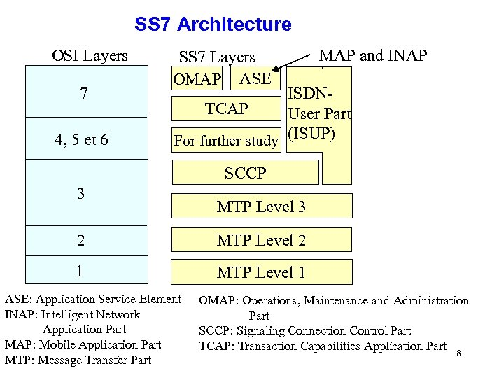 SS 7 Architecture OSI Layers 7 4, 5 et 6 SS 7 Layers OMAP