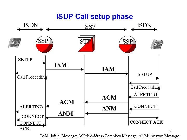 ISUP Call setup phase ISDN SS 7 SSP SETUP SSP STP IAM Call Proceeding