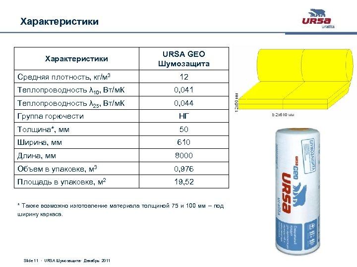урса гео плотность