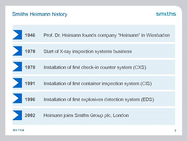 Smiths Heimann history 1946 1970 Start of X-ray inspection systems business 1978 Installation of