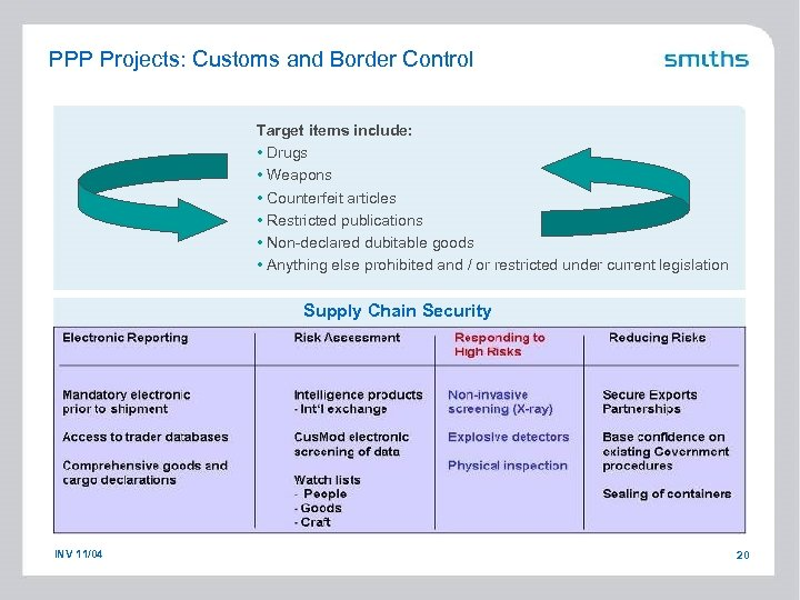 PPP Projects: Customs and Border Control Target items include: • Drugs • Weapons •