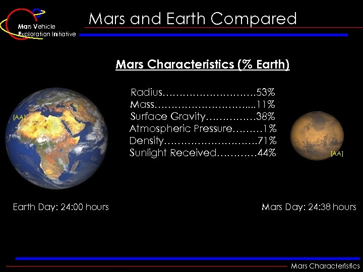Mars Vehicle Exploration Initiative Mars and Earth Compared Mars Characteristics (% Earth) [AA] Earth