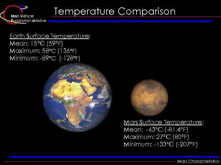 Mars Vehicle Exploration Initiative Temperature Comparison Earth Surface Temperature: Mean: 15°C (59°F) Maximum: 58°C