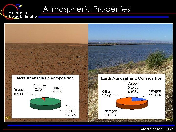 Mars Vehicle Exploration Initiative [AB] Atmospheric Properties [AC] Mars Characteristics