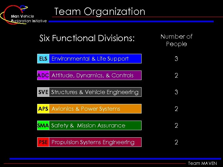 Mars Vehicle Exploration Initiative Team Organization Six Functional Divisions: Number of People ELS Environmental