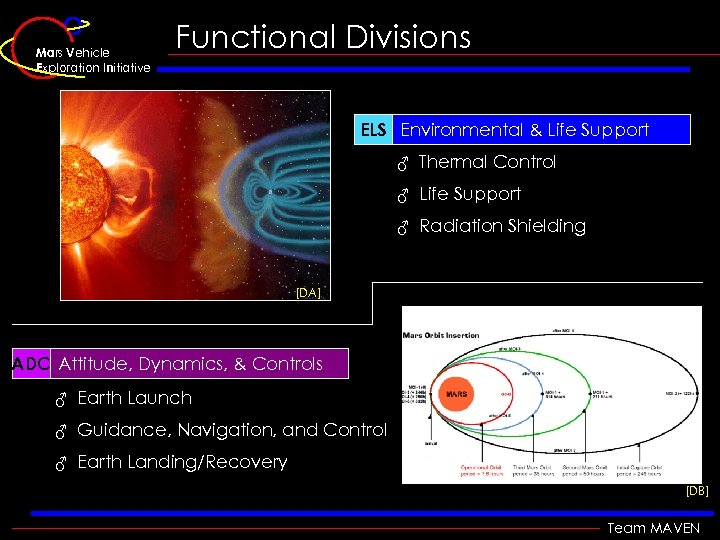 Mars Vehicle Exploration Initiative Functional Divisions • Environment & Life Support ELS Environmental &