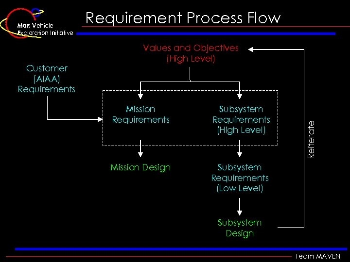 Customer (AIAA) Requirements Requirement Process Flow Values and Objectives (High Level) Mission Requirements Subsystem