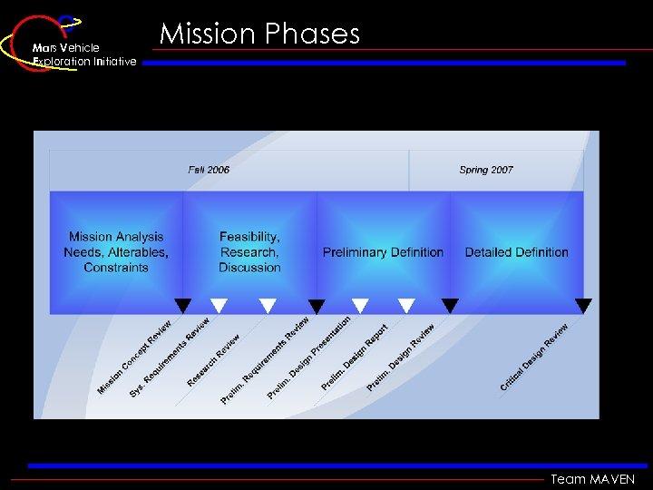 Mars Vehicle Exploration Initiative Mission Phases Team MAVEN