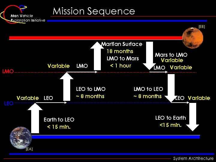 Mars Vehicle Exploration Initiative Mission Sequence [EB] Variable LMO LEO Variable LEO Earth to