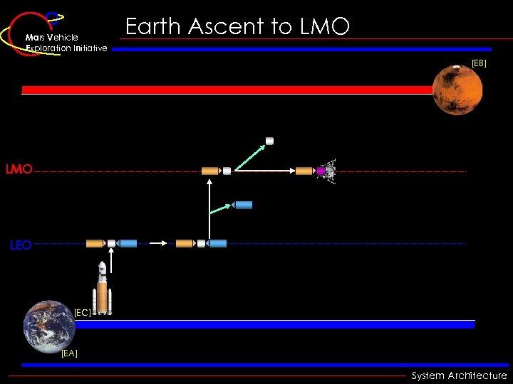 Mars Vehicle Exploration Initiative Earth Ascent to LMO [EB] LMO LEO [EC] [EA] System