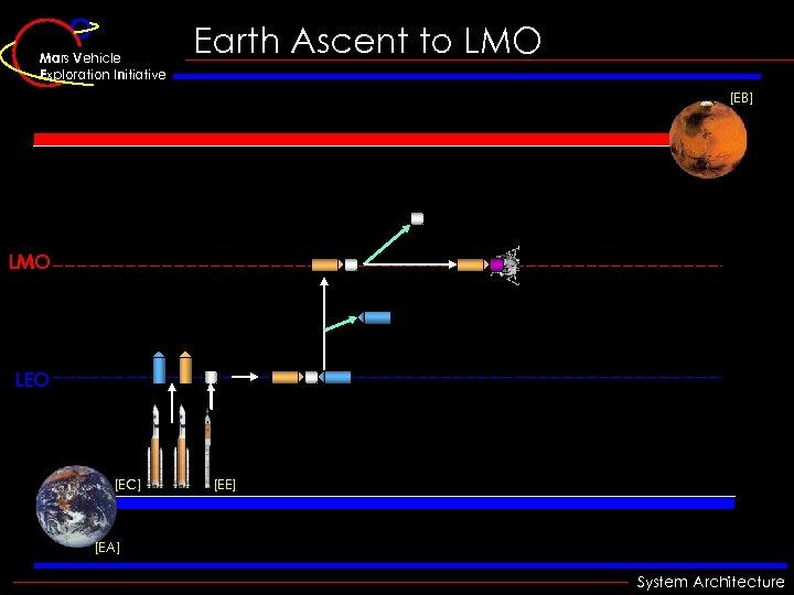 Mars Vehicle Exploration Initiative Earth Ascent to LMO [EB] LMO LEO [EC] [EE] [EA]