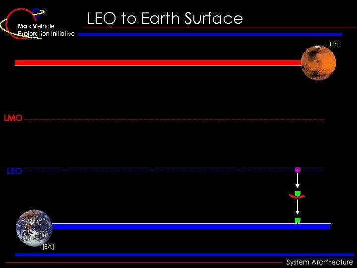 Mars Vehicle Exploration Initiative LEO to Earth Surface [EB] LMO LEO [EA] System Architecture