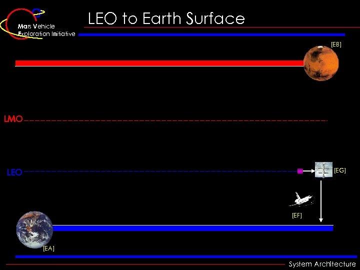 Mars Vehicle Exploration Initiative LEO to Earth Surface [EB] LMO LEO [EG] [EF] [EA]