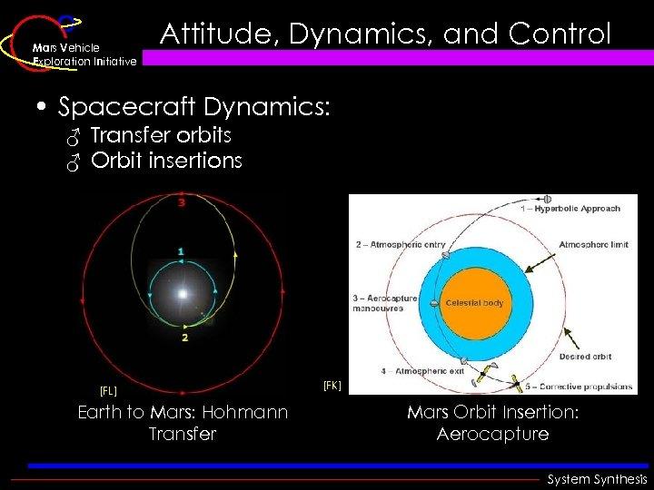 Mars Vehicle Exploration Initiative Attitude, Dynamics, and Control • Spacecraft Dynamics: ♂ Transfer orbits