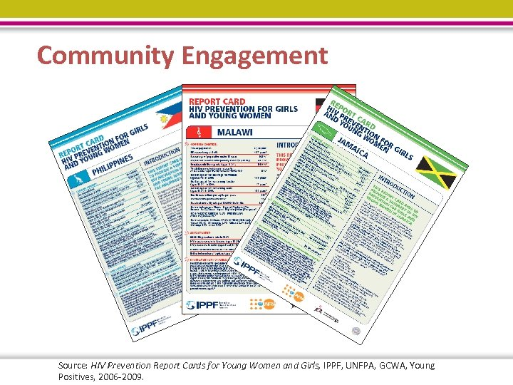 Community Engagement Source: HIV Prevention Report Cards for Young Women and Girls, IPPF, UNFPA,