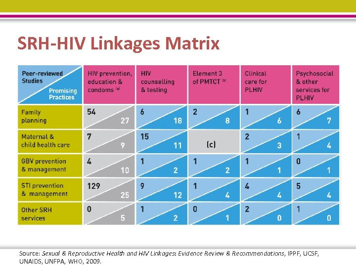 SRH-HIV Linkages Matrix Source: Sexual & Reproductive Health and HIV Linkages: Evidence Review &