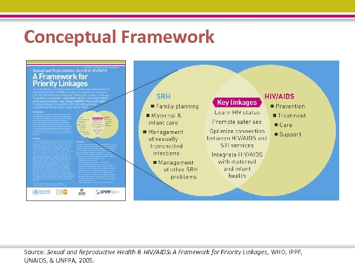 Conceptual Framework Source: Sexual and Reproductive Health & HIV/AIDS: A Framework for Priority Linkages,