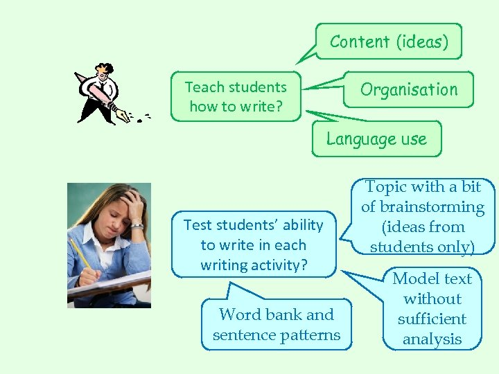 Content (ideas) Teach students how to write? Organisation Language use Test students' ability to