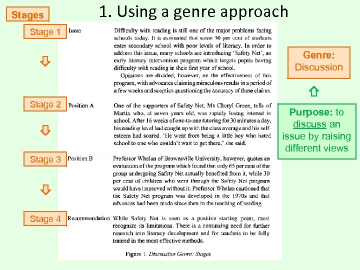 Stages 1. Using a genre approach Stage 1 Genre: Discussion Stage 2 Stage 3