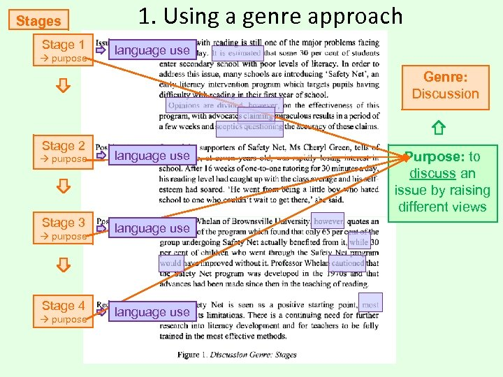 Stages Stage 1 purpose 1. Using a genre approach language use Genre: Discussion Stage
