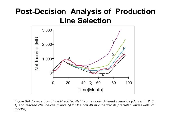 Post-Decision Analysis of Production Line Selection Figure 6 a): Comparison of the Predicted Net